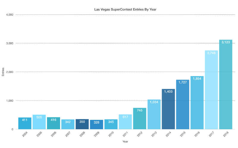 SuperContest Entries By Year 2018